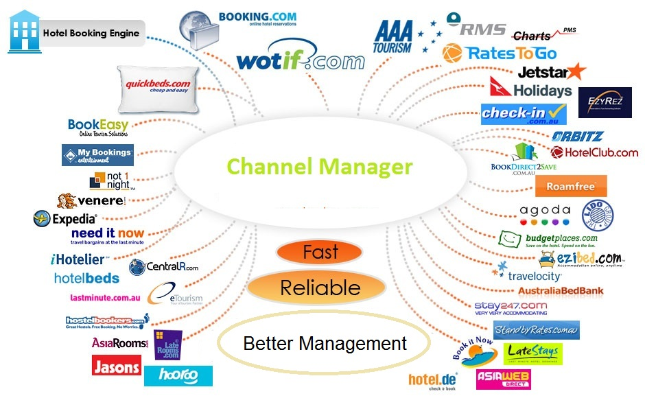 jHotel PMS Channel Manager